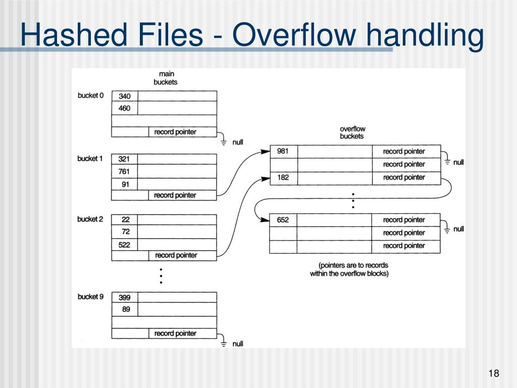 Hashed Files - Overflow handling