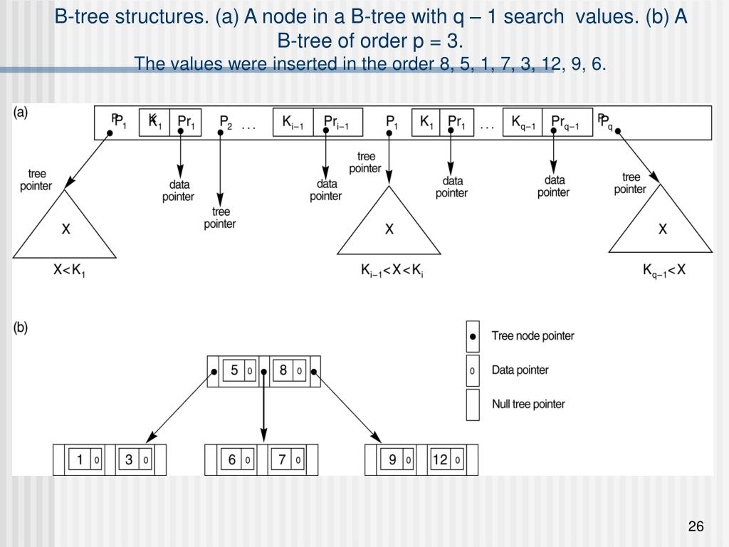 B-tree structures. (a) A node in a B-tree with q – 1 search  values. (b) A B-tree of order p = 3.