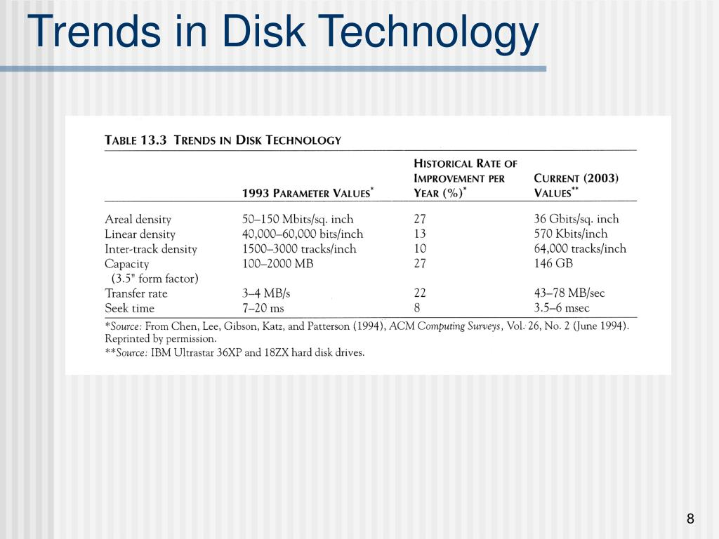 Trends in Disk Technology