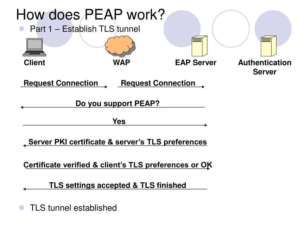How does PEAP work?