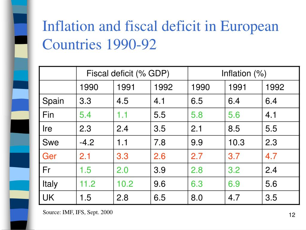Inflation and fiscal deficit in European Countries 1990-92