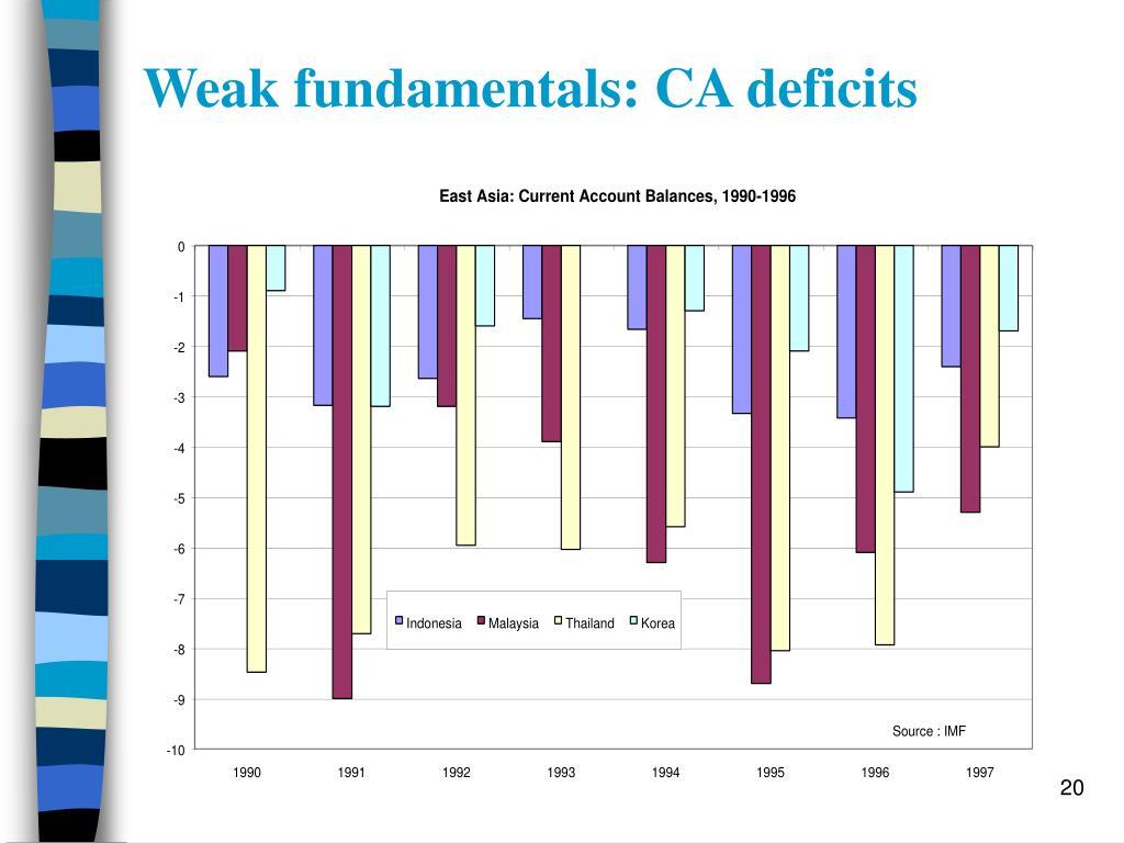 Weak fundamentals: CA deficits