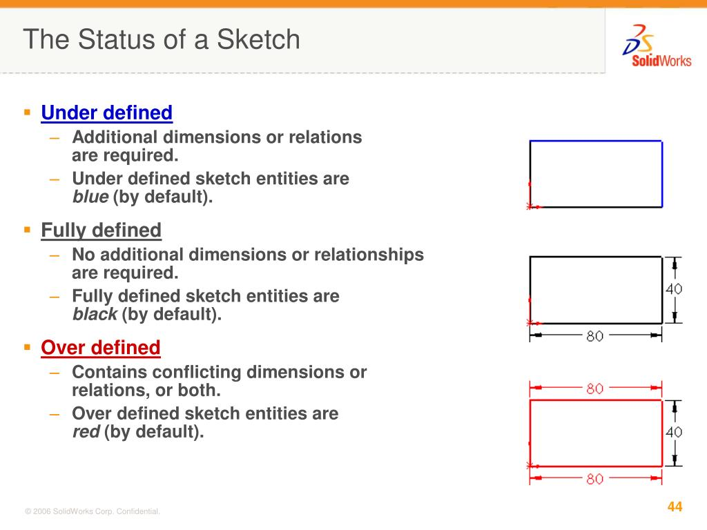 The Status of a Sketch