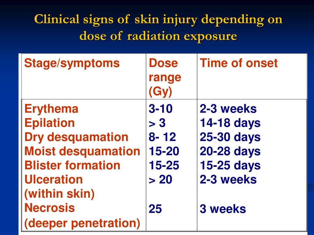Clinical signs of skin injury depending on dose of radiation exposure