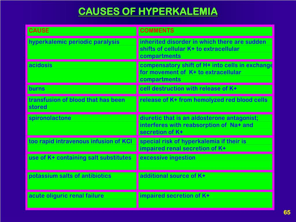 CAUSES OF HYPERKALEMIA