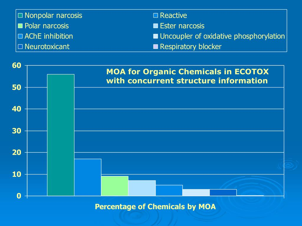 MOA for Organic Chemicals in ECOTOX with concurrent structure information