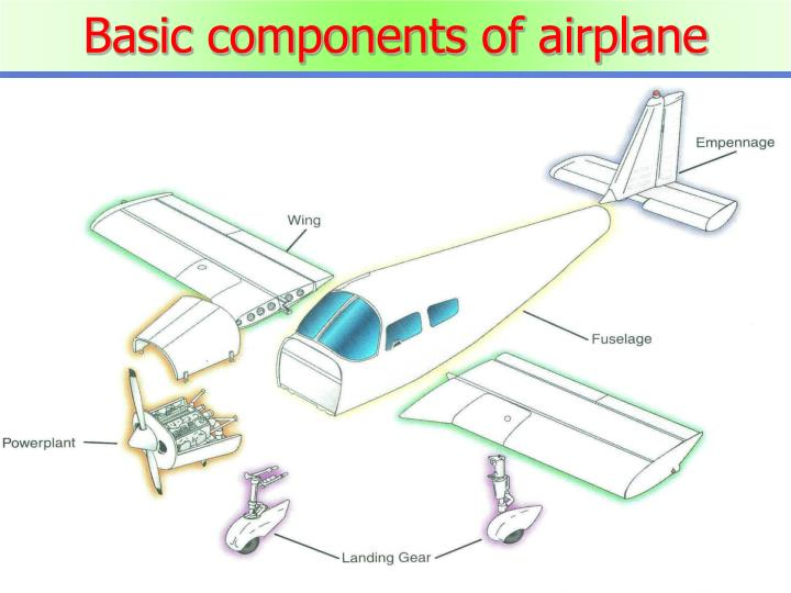 Basic components of airplane