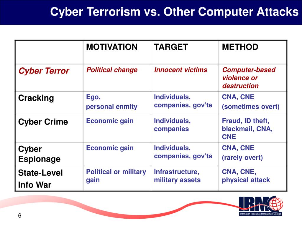 Cyber Terrorism vs. Other Computer Attacks