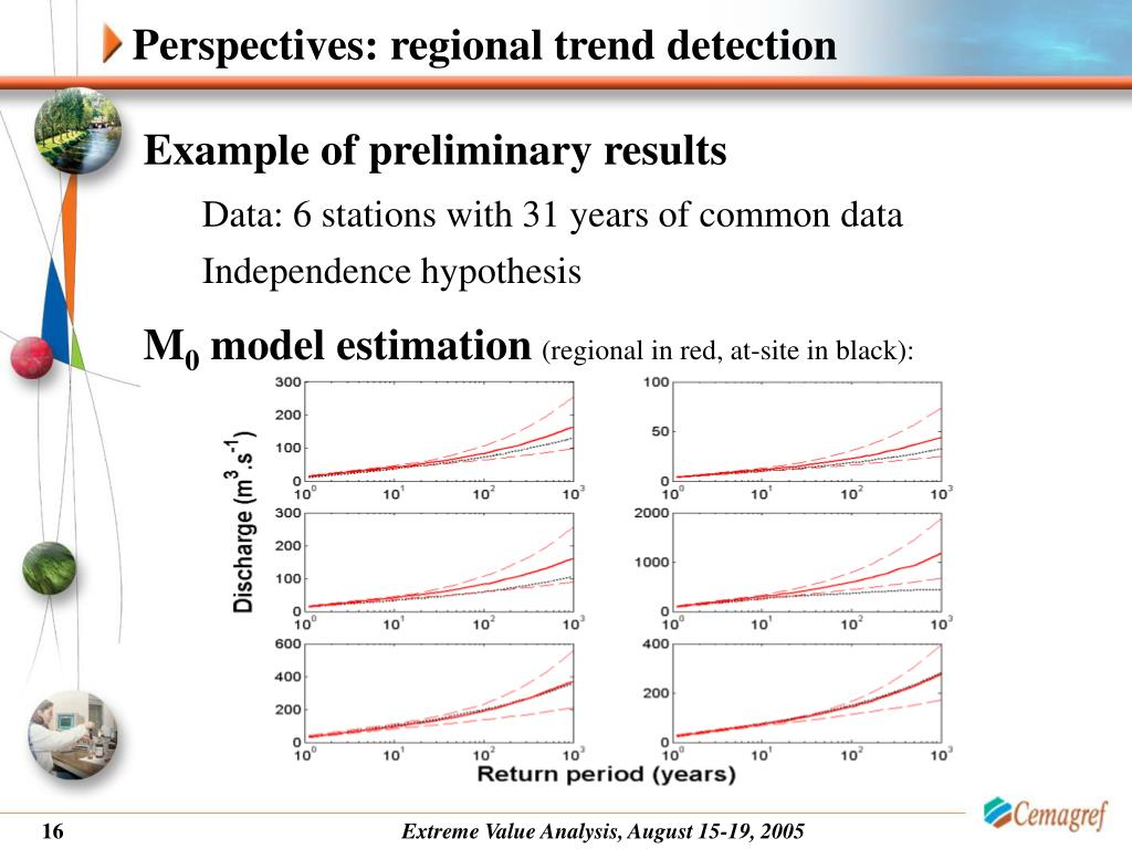 Perspectives: regional trend detection