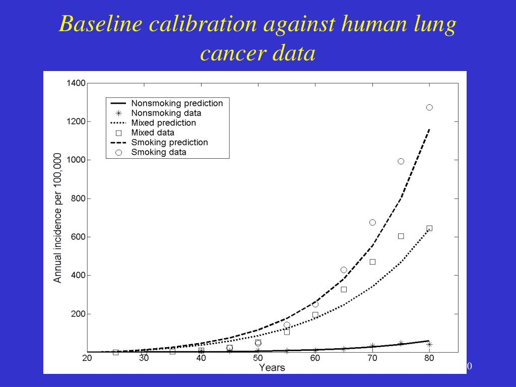 Baseline calibration against human lung cancer data