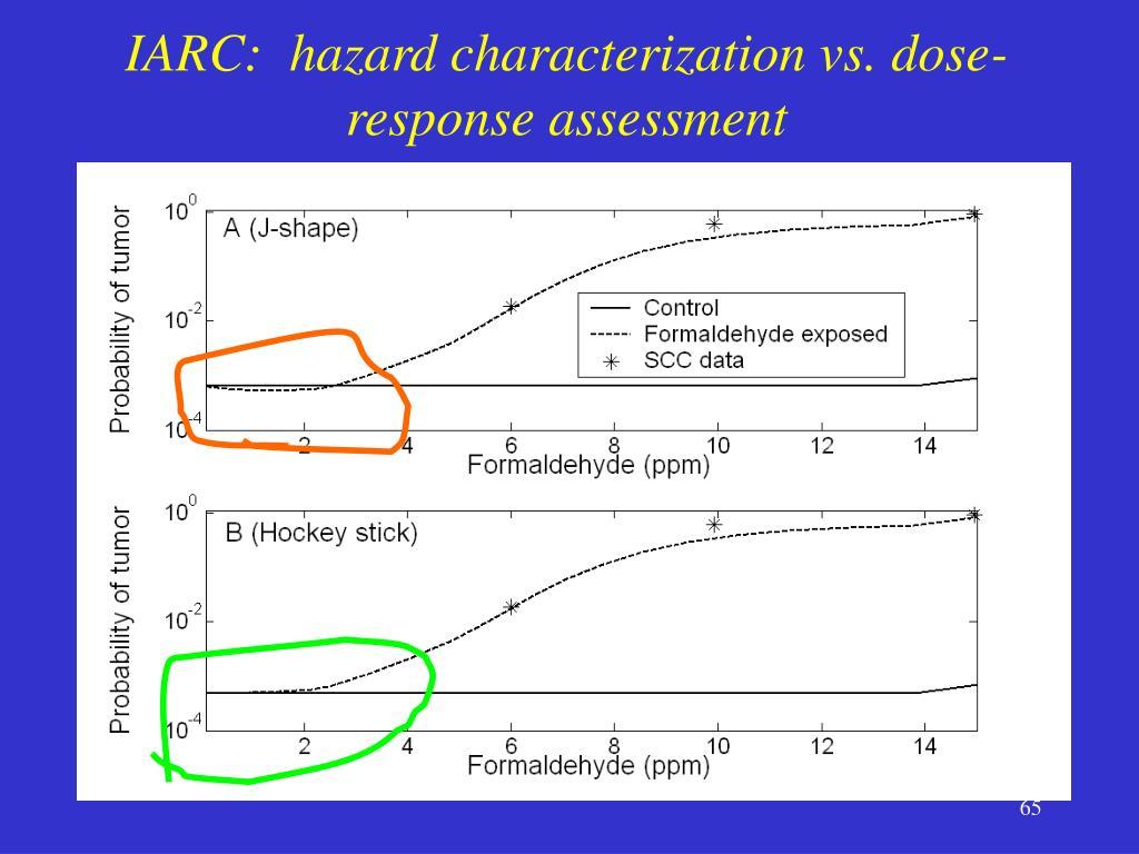 IARC:  hazard characterization vs. dose-response assessment