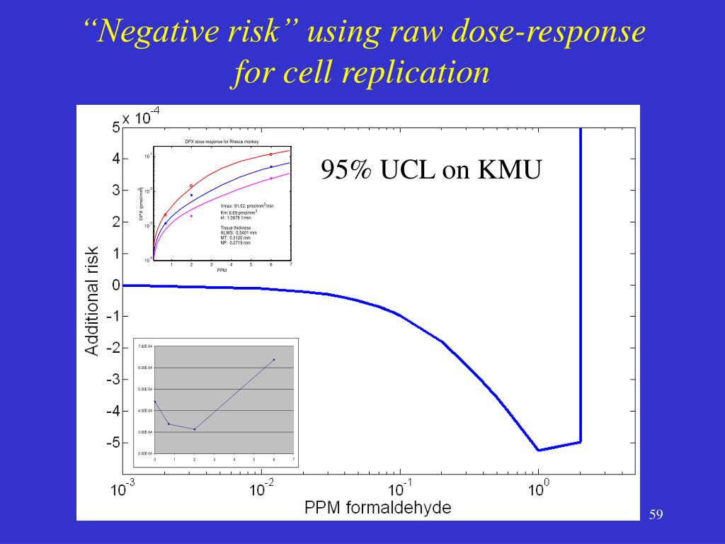 """""""Negative risk"""" using raw dose-response for cell replication"""