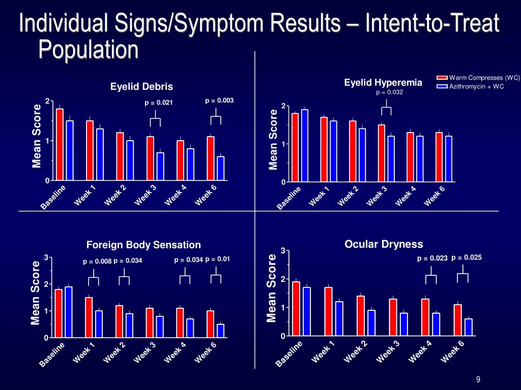 Individual Signs/Symptom Results – Intent-to-Treat Population
