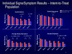 individual signs symptom results intent to treat population