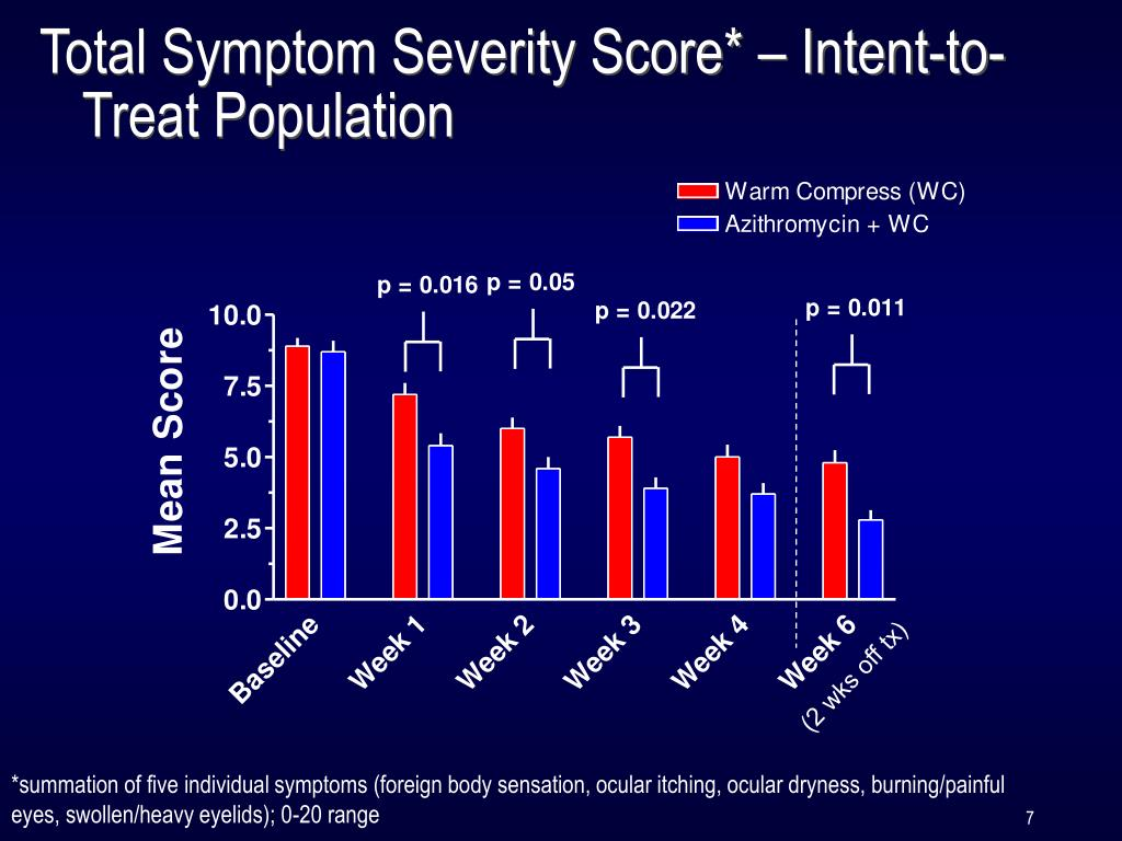 Total Symptom Severity Score* – Intent-to-Treat Population