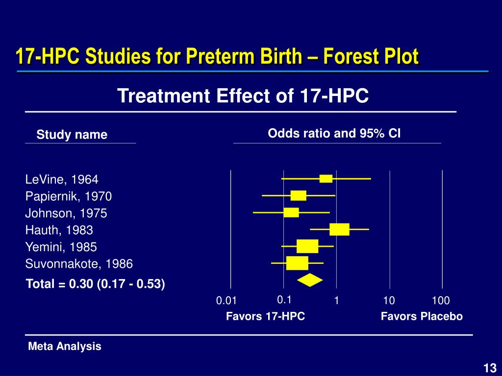 Treatment Effect of 17-HPC