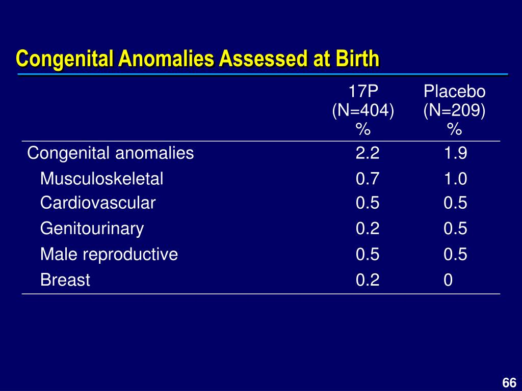 Congenital Anomalies Assessed at Birth