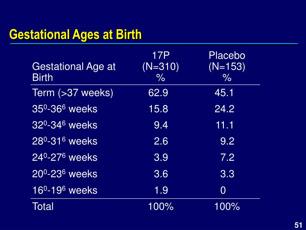 Gestational Ages at Birth