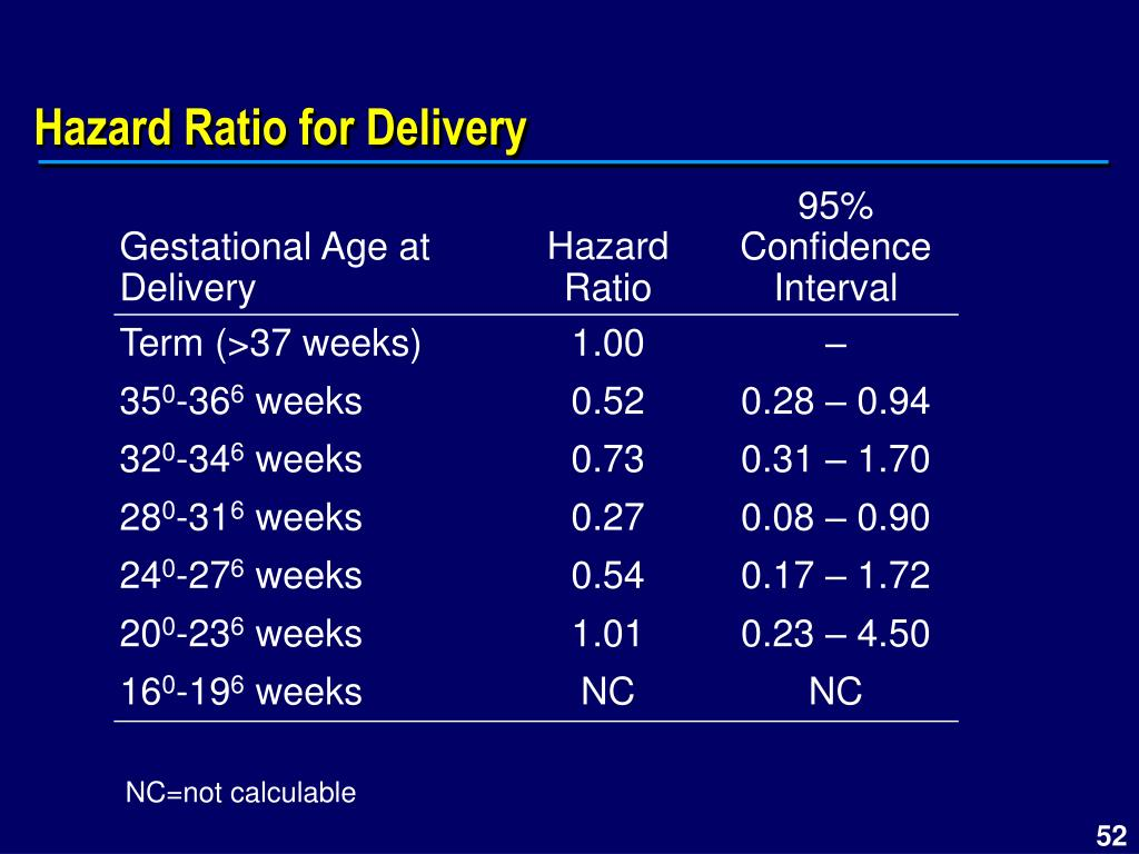 Hazard Ratio for Delivery