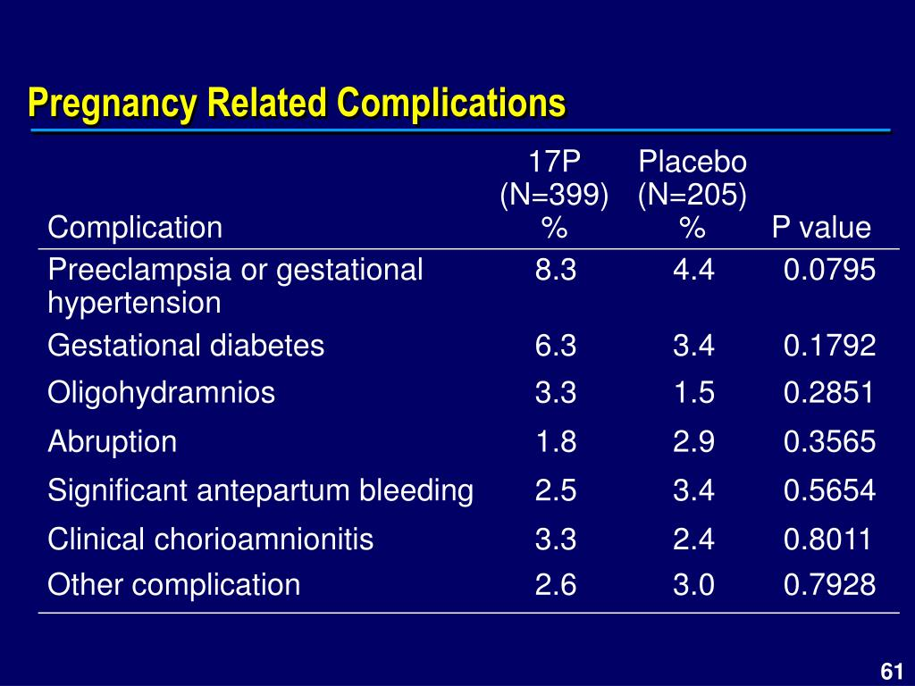 Pregnancy Related Complications