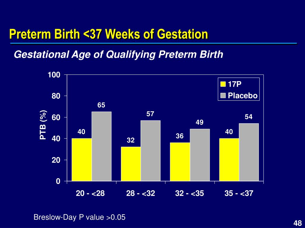 Preterm Birth <37 Weeks of Gestation