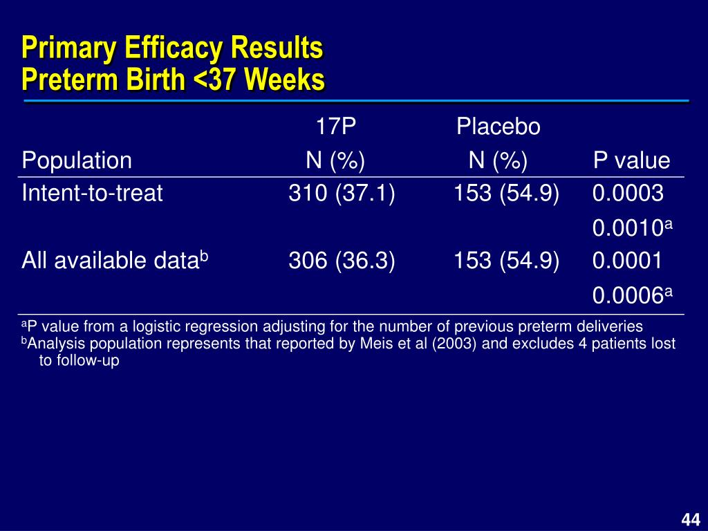 Primary Efficacy Results