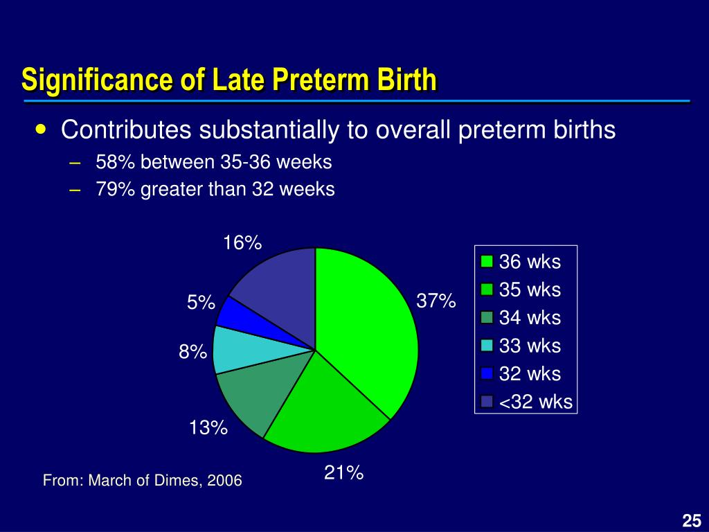 Significance of Late Preterm Birth