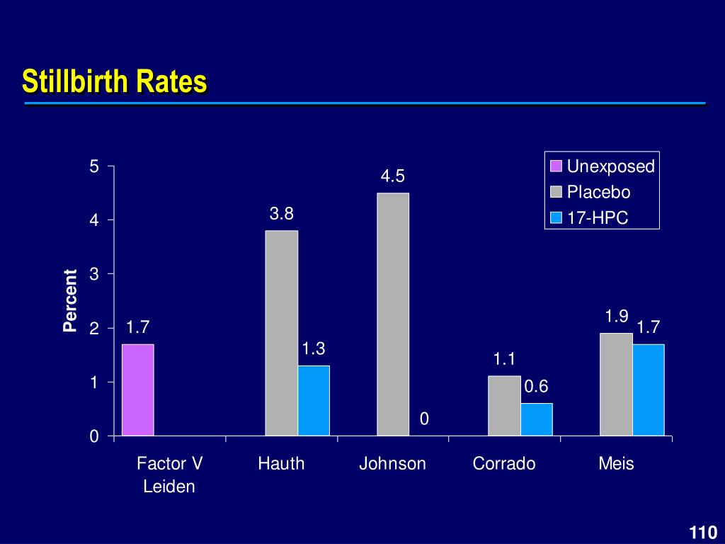 Stillbirth Rates