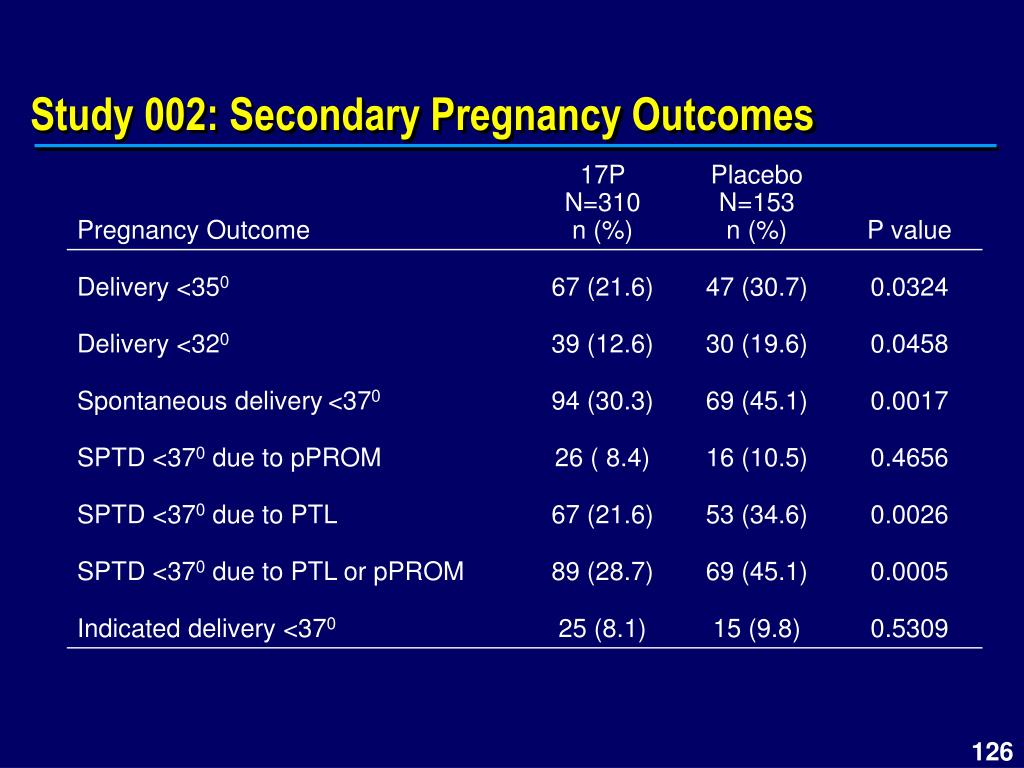 Study 002: Secondary Pregnancy Outcomes