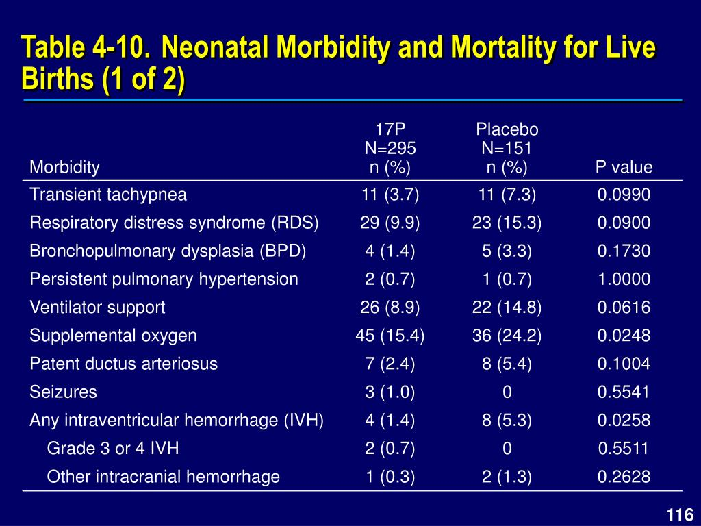 Table 4‑10.Neonatal Morbidity and Mortality for Live Births (1 of 2)
