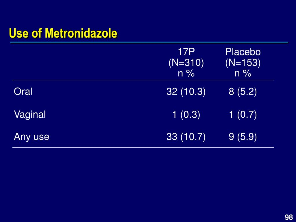 Use of Metronidazole