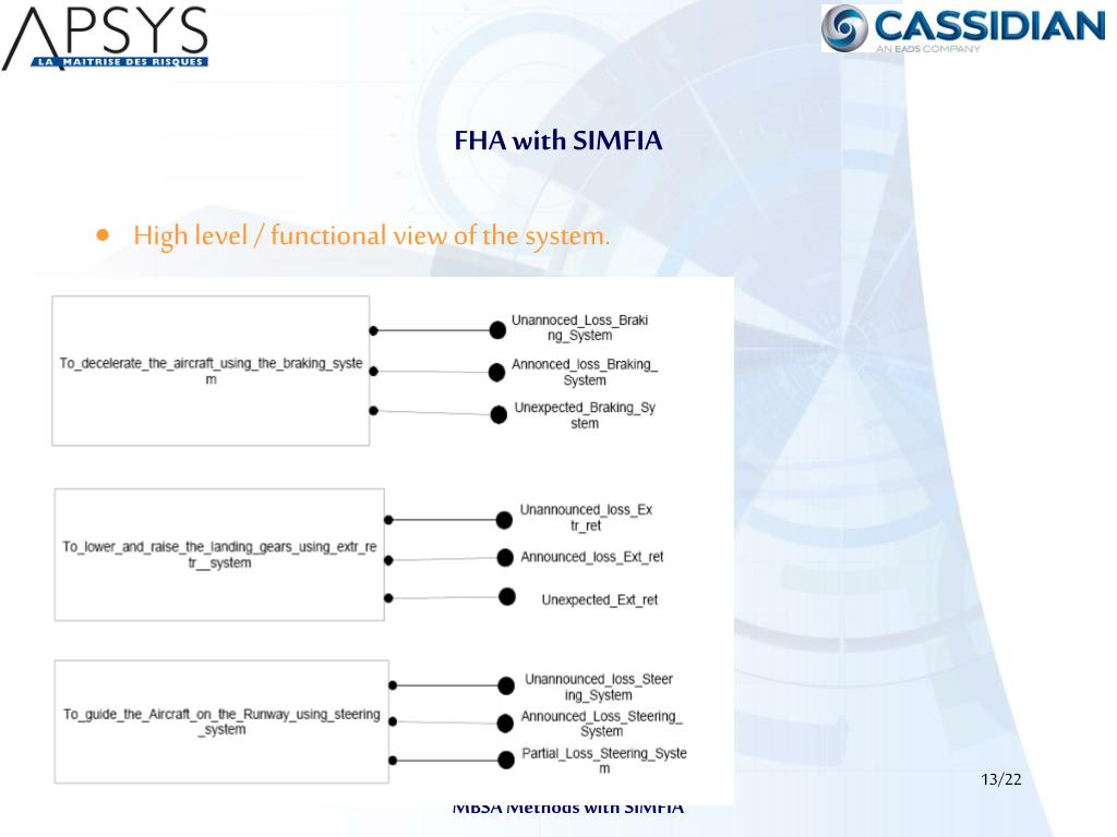 FHA with SIMFIA