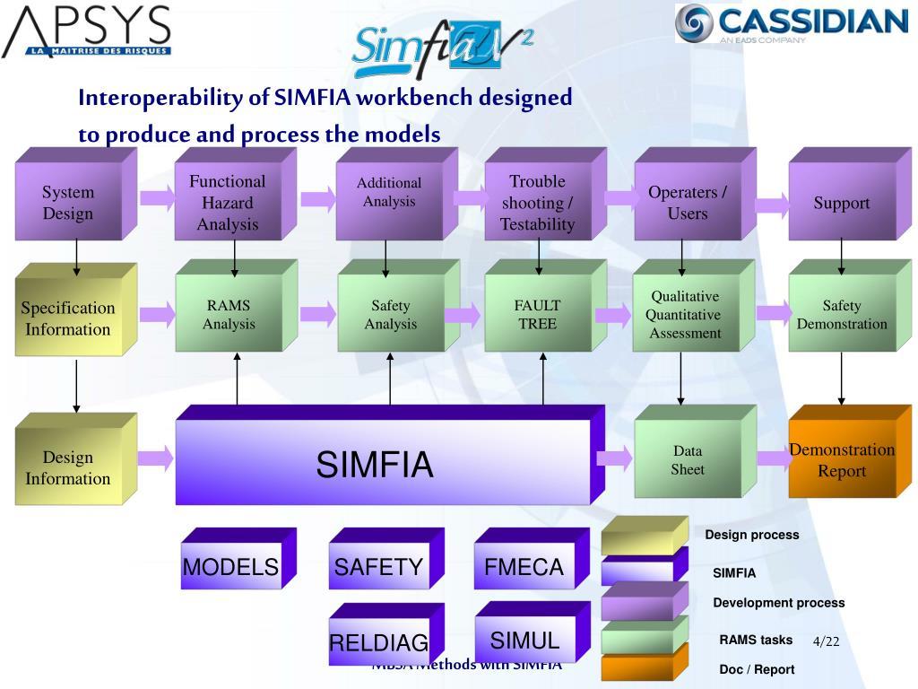 Interoperability of SIMFIA workbench designed