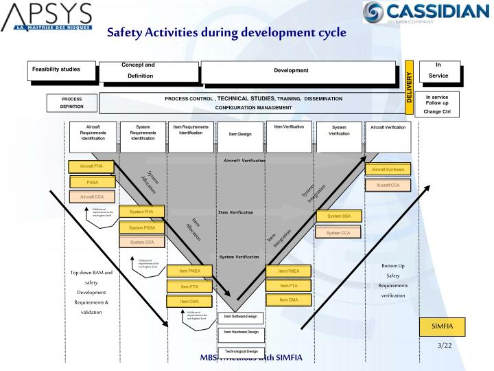 Safety activities during development cycle