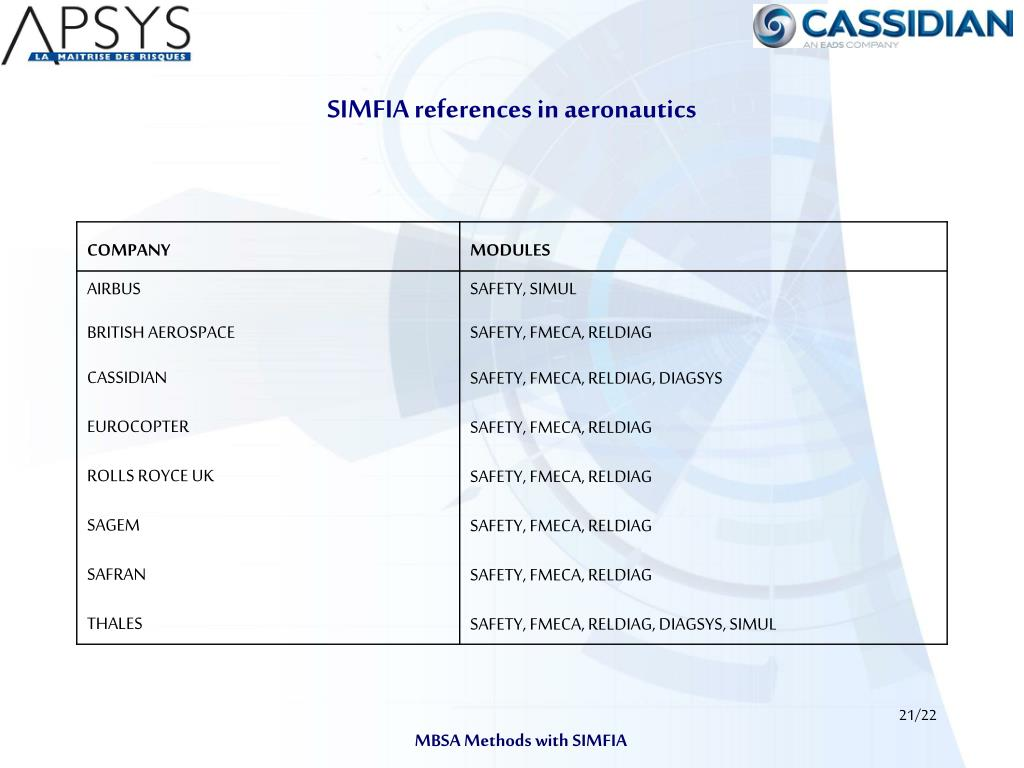 SIMFIA references in aeronautics