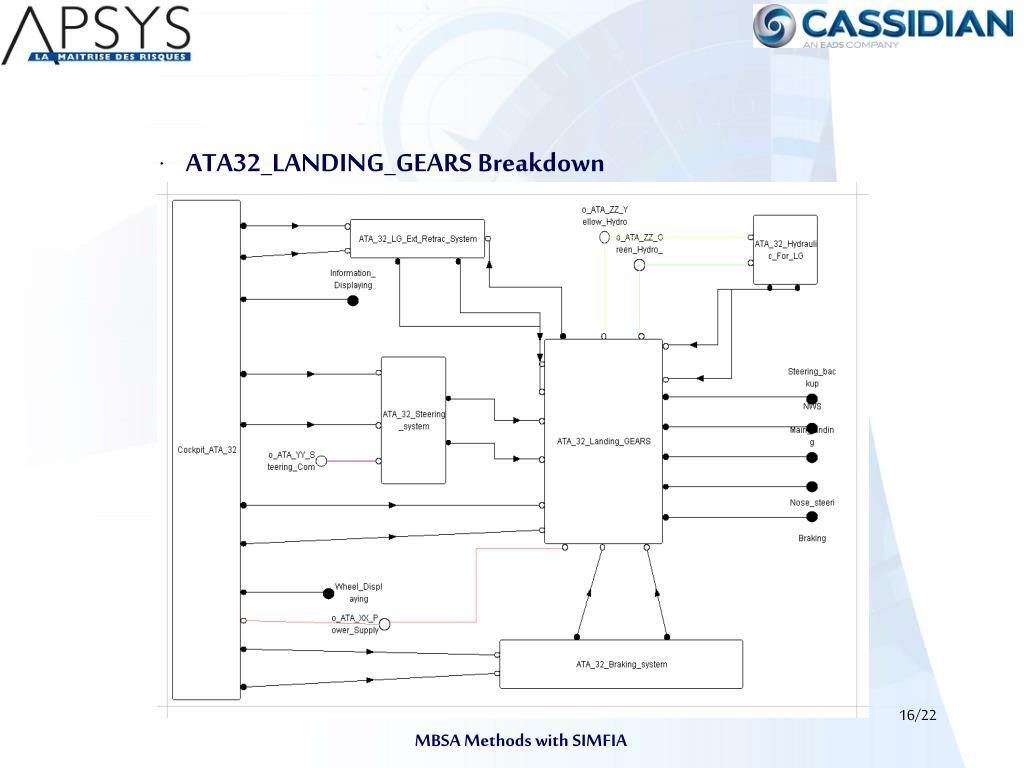ATA32_LANDING_GEARS Breakdown
