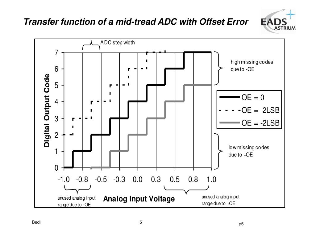Transfer function of a mid-tread ADC with Offset Error