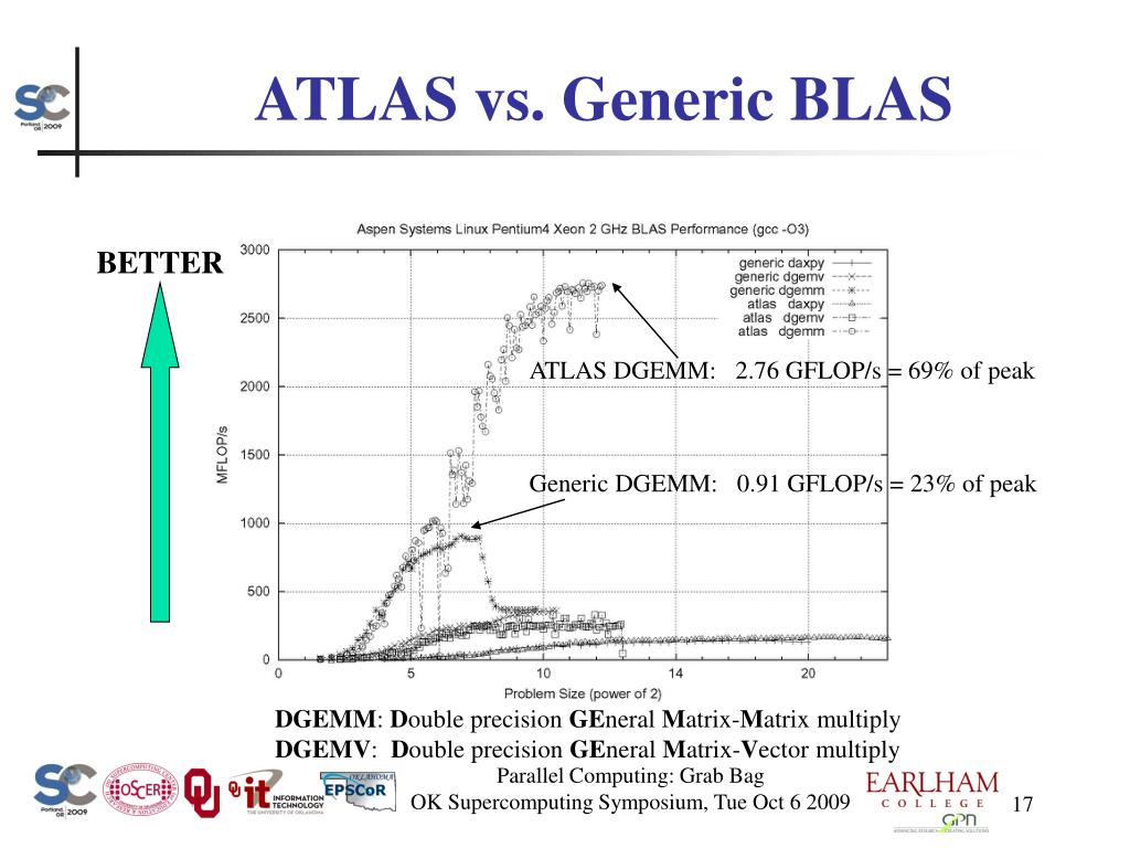 ATLAS vs. Generic BLAS