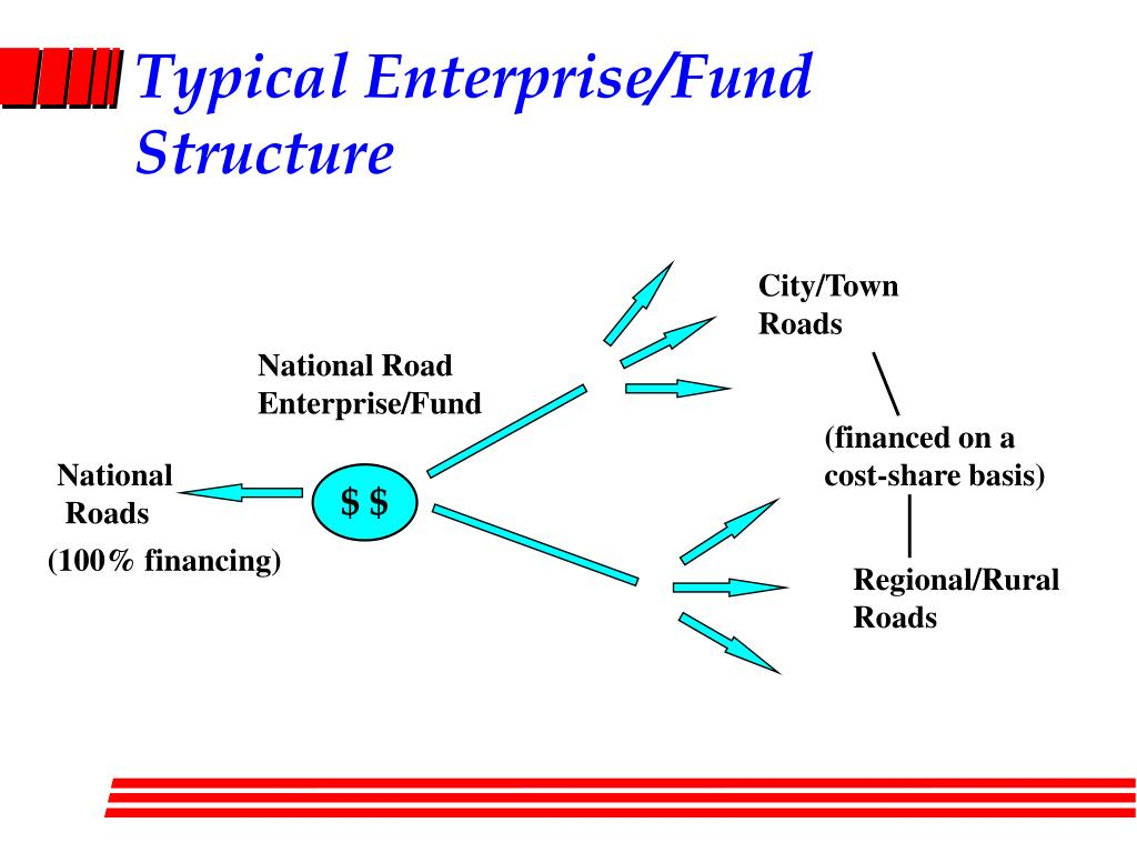 Typical Enterprise/Fund Structure