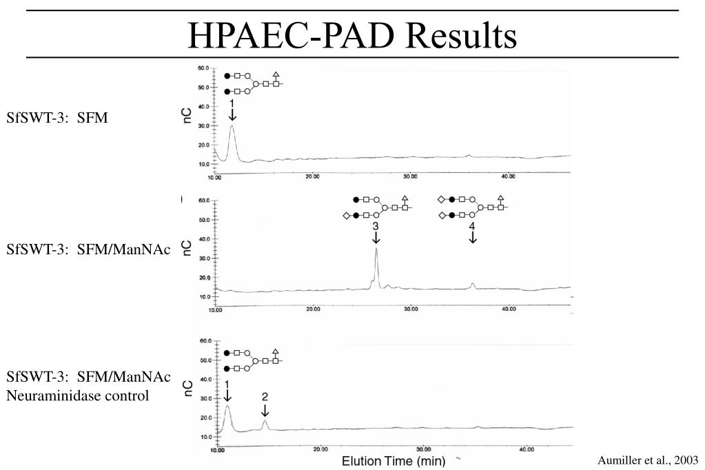 HPAEC-PAD Results