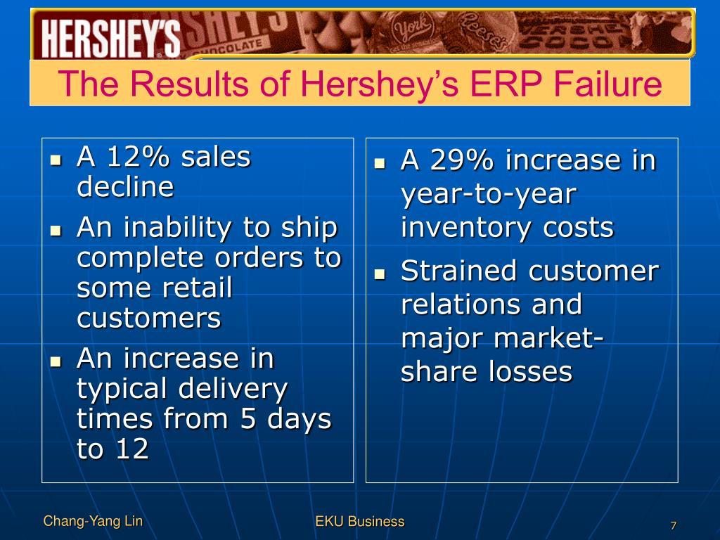 A 12% sales decline