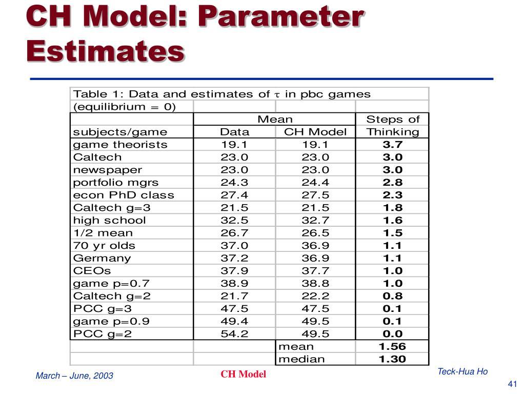 CH Model: Parameter Estimates