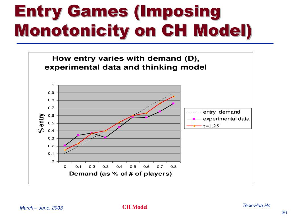 Entry Games (Imposing Monotonicity on CH Model)