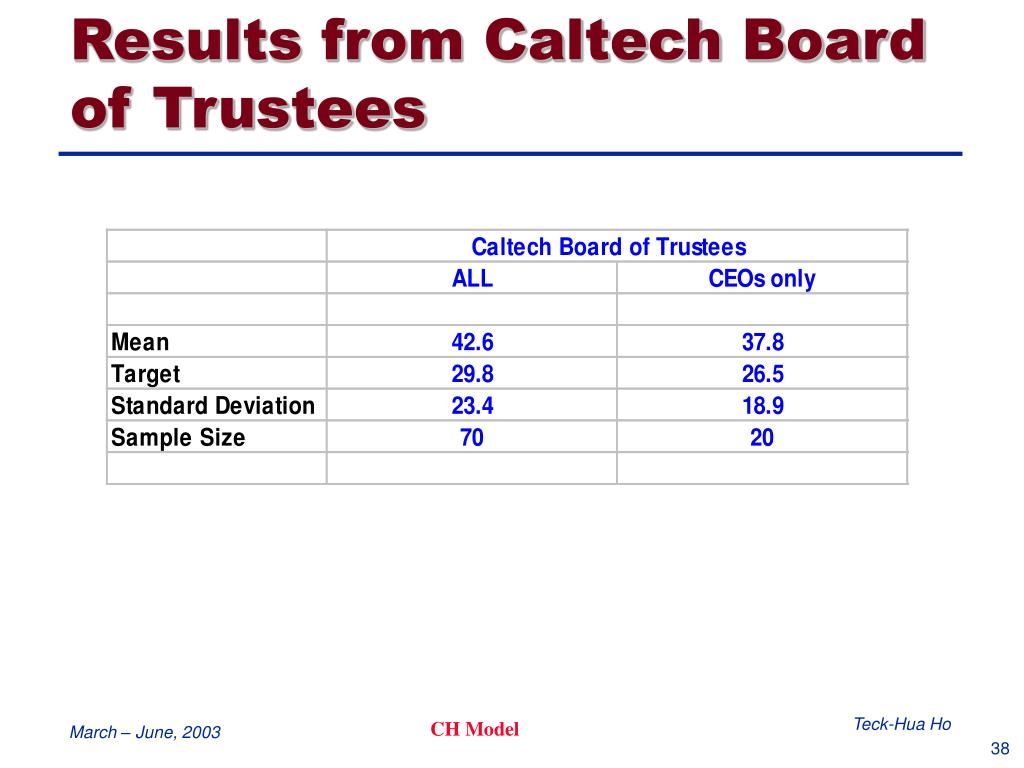 Results from Caltech Board of Trustees