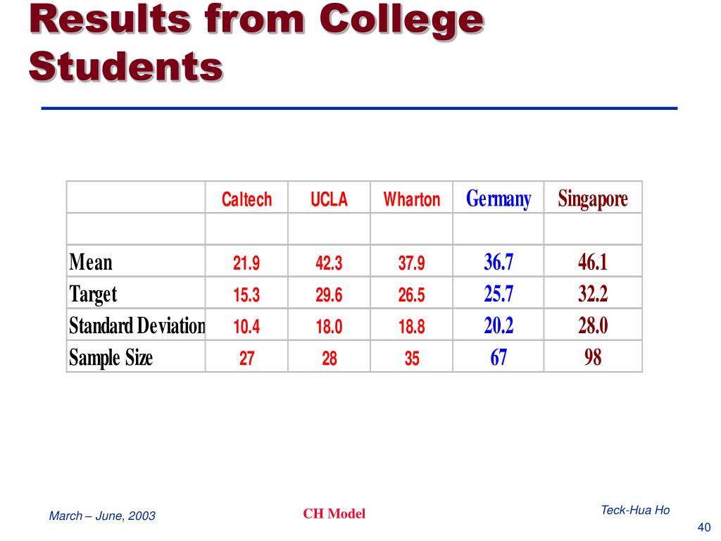 Results from College Students