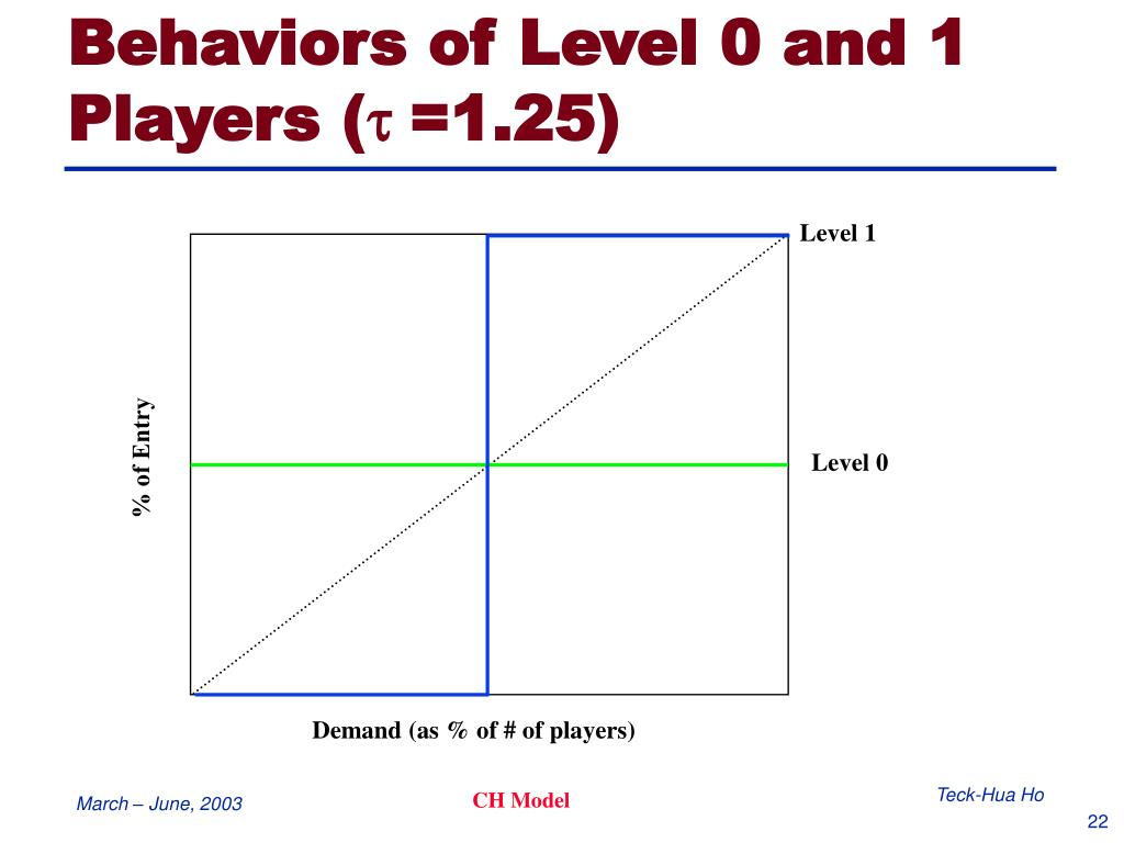 Behaviors of Level 0 and 1