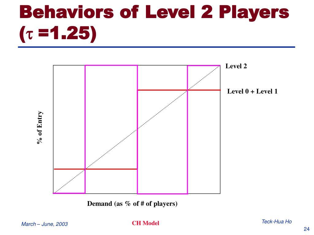 Behaviors of Level 2 Players