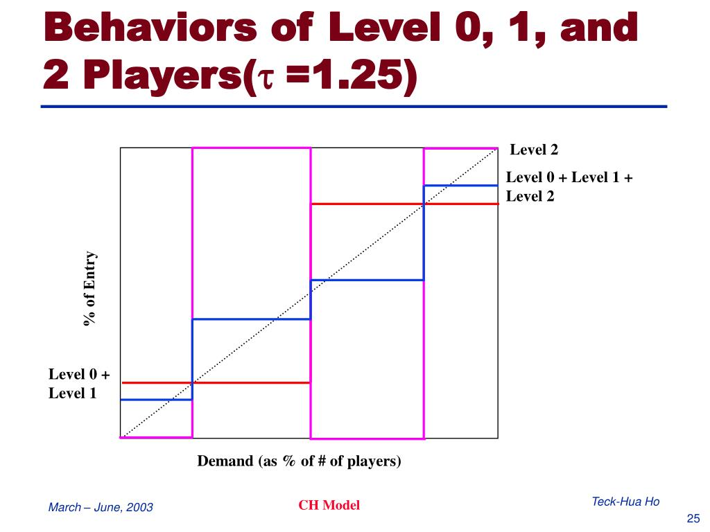 Behaviors of Level 0, 1, and