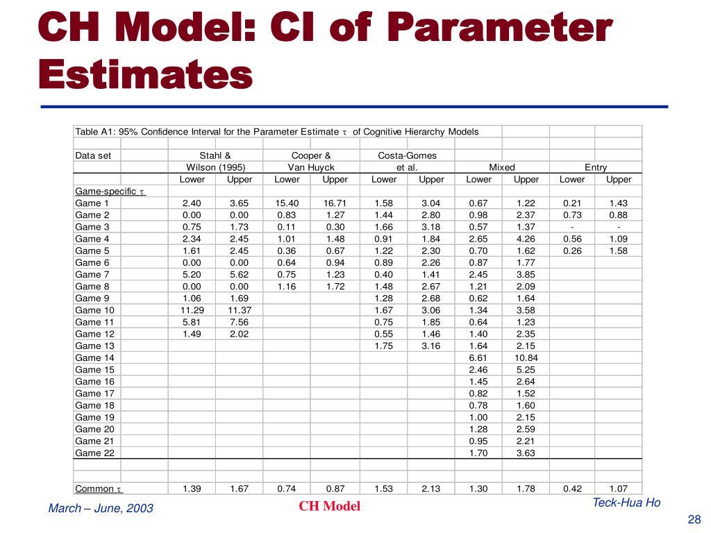 CH Model: CI of Parameter Estimates