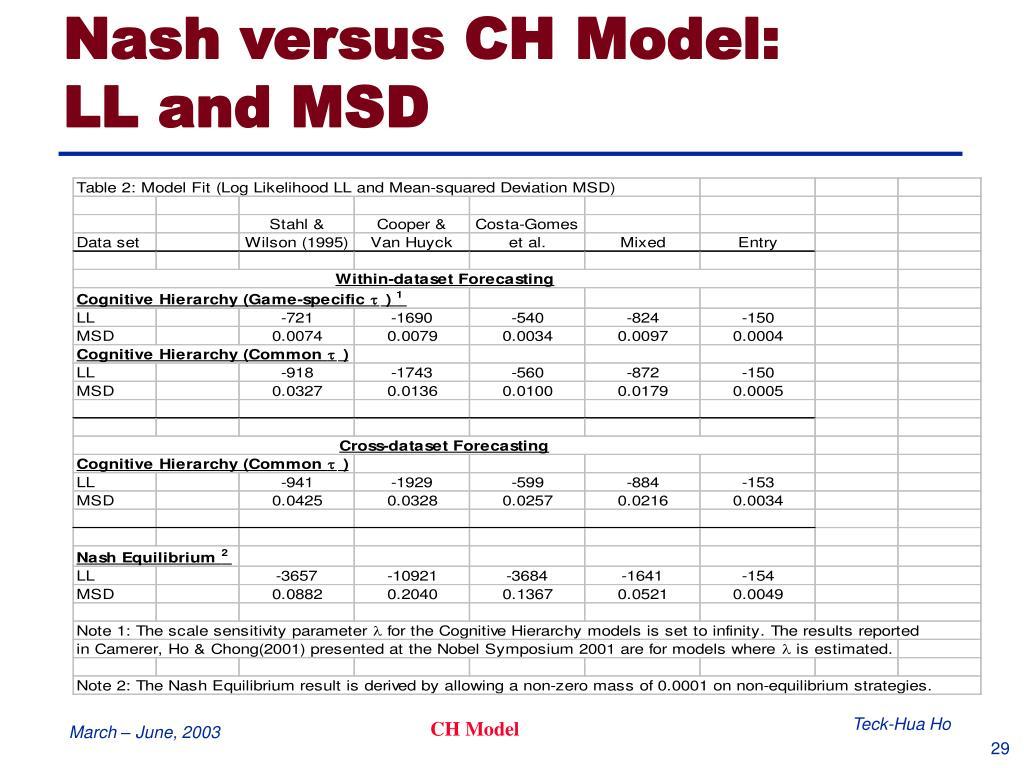 Nash versus CH Model: